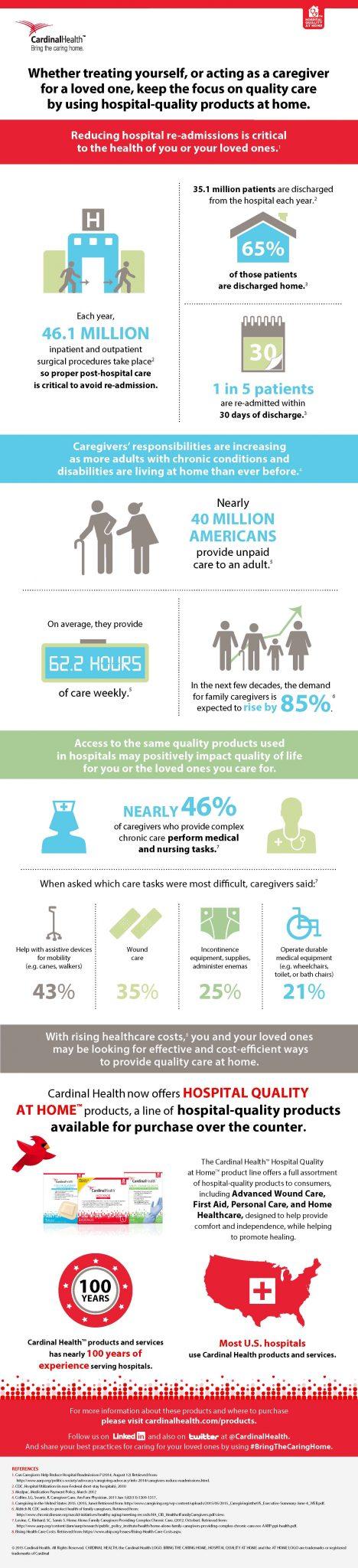 Cardinal Health HQAH Infographic