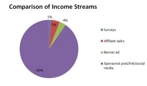 Comparison of Income Streams