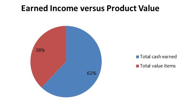 incomeversusproductvalue