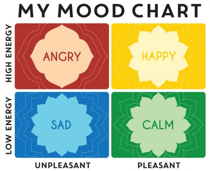 Generation Mindful Mood Chart